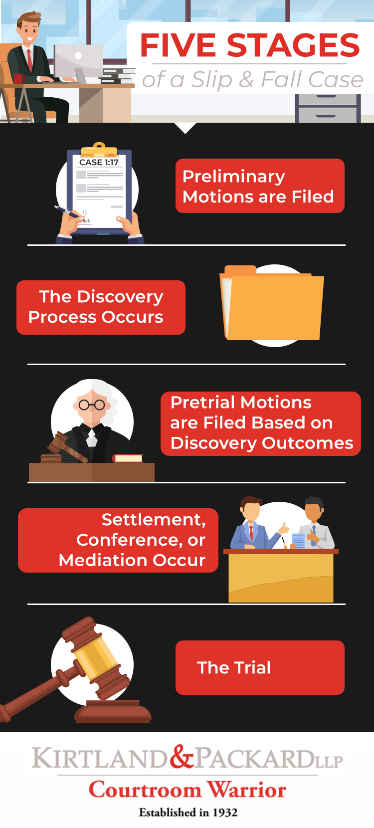Stages of a Slip and Fall Lawsuit Infographic